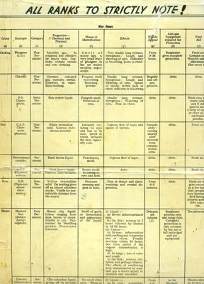 War Gas Chart HC155/1-30