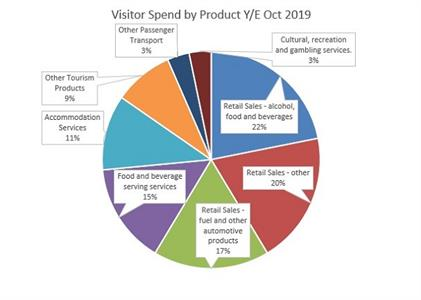 Visitor Spend Data - Oct 2019